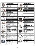 Cari clienti di mondomotor.com - Page 7