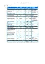 Software Engineering - TUM School of Management