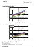Bruciatori laterali LOW NOx - Esa - Page 7