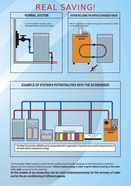 WATER ECONOMIZERS WEKER (