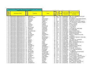 graduatoria 3 FASCIA ATA PROVVISORIA 2011-14.xlsx