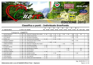 Cuore2012_IndividualeGF.pdf - Circuito del Cuore