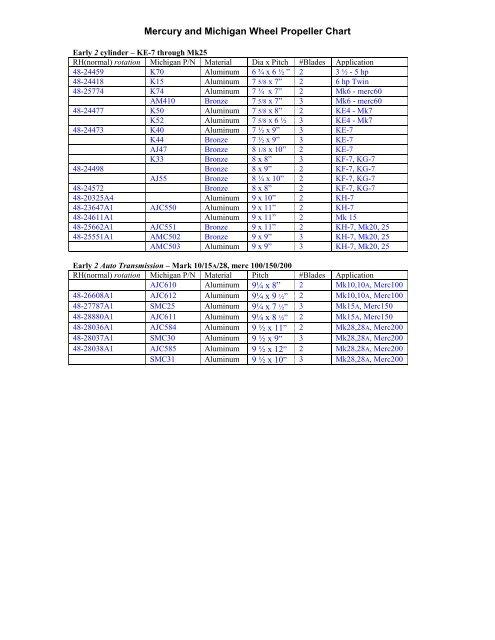 Mercury And Michigan Wheel Propeller Chart Pfs Ware