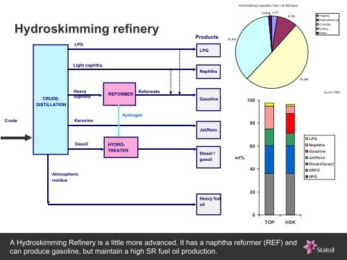 Topping refinery Crude CR