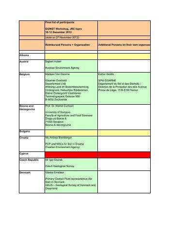 Final list of participants - European Soil Portal