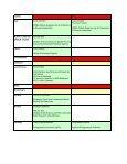 Final list of participants - European Soil Portal - Page 3