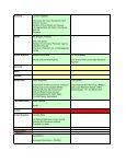 Final list of participants - European Soil Portal - Page 4