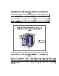 solicitudes de marca frente a concesiones acumulado 2004 y 2005