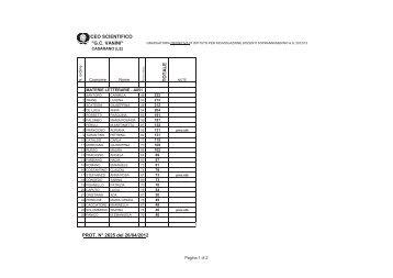 Graduatoria definitiva interna docenti 2012-2013 - Liceo Scientifico ...