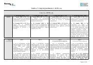 Tabella n. 7: Tempi del procedimento, L. 241/90 ... - Sportello impresa