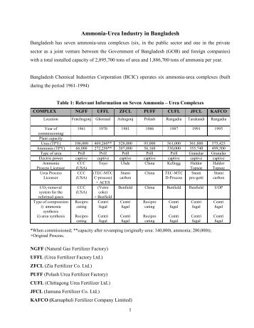 Ammonia Urea Industry in Bangladesh