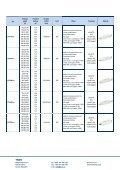 Systémy pro řízení LED - Page 6