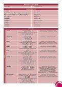 CHI È CHI IN COSPE - Page 3
