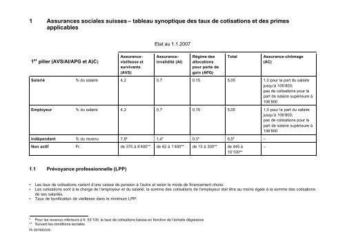 Assurances sociales suisses - Tableau synoptique des taux de ...
