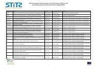 Liste des Sujets de Thèse proposés à l'Ecole Doctorale STITS en ...