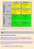 Modèle Conceptuel des Données - Page 3