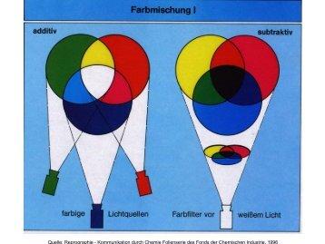 Quelle: Reprographie - Kommunikation durch Chemie Folienserie ...