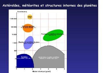Astéroïdes, météorites et structures internes des planètes