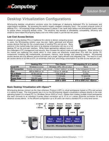 Desktop Virtualization Configurations