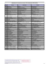 2 Dice Forme Nouveauté Boutons-Per Pack de 2 Aneth - 370109