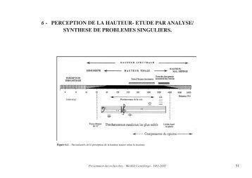 perception de la hauteur - Lutheries Acoustique Musique