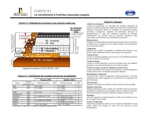 Charte #1 - Glossaire des termes du retraitement à ... - Bitume Québec