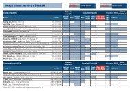 Letak_A5_servisy BDS_BDC_leden 2009.indd - Bosch