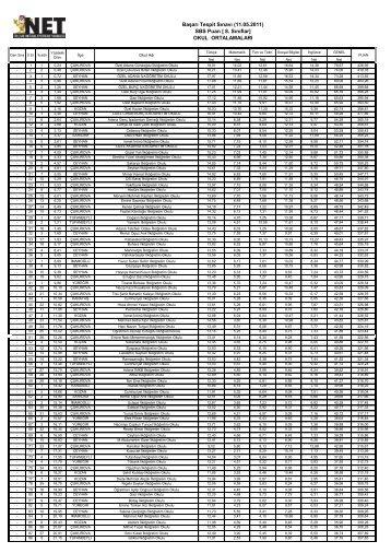 [ 8. Sınıflar] OKUL ORTALAMALARI Başarı Tespit Sınavı (11.05.2011)