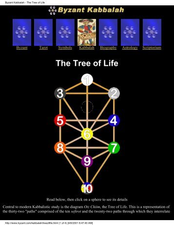 Byzant Kabbalah - The Tree of Life - Al-Qiyamah