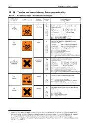 III - 14 Tabellen zur Kennzeichnung, Entsorgungsratschläge