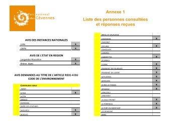 Annexes Annexe 1 Liste Des Tableaux Et Des Figures