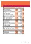 Finanzbericht 2012 Finanzbericht 2012 - WWF Schweiz - Seite 6