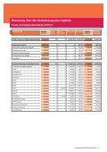 Finanzbericht 2012 Finanzbericht 2012 - WWF Schweiz - Seite 7
