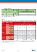 Plafond Placostil® Prim - Page 5