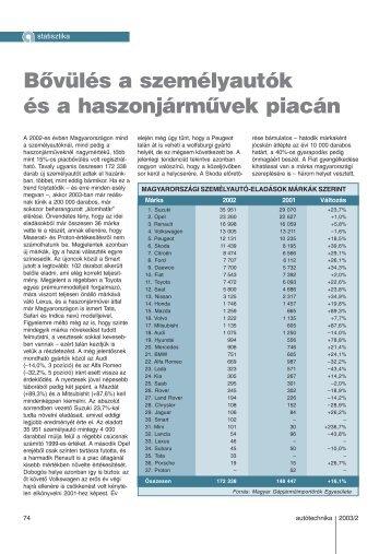 Bővülés a személyautók és a haszonjárművek piacán - Autótechnika