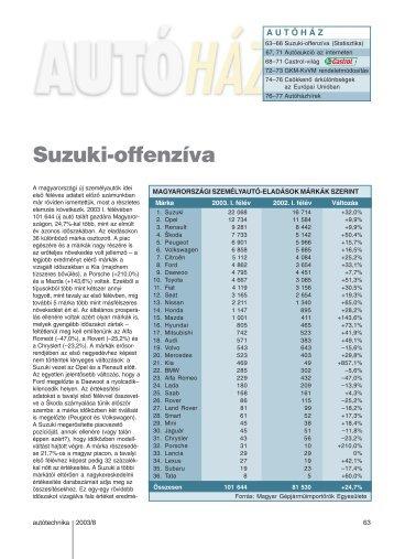 Suzuki-offenzíva - Autótechnika