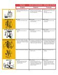 Operating Instructions Instrucciones de Operacion Mode d ... - Senco - Page 3