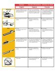 Operating Instructions Instrucciones de Operacion Mode d ... - Senco - Page 4
