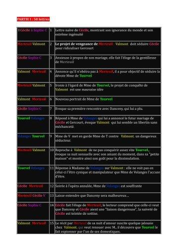 PARTIE I : 50 lettres I Cécile à Sophie C 1 Lettre naïve ... - WebLettres