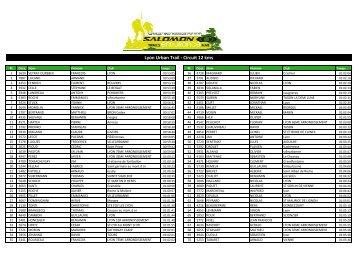 Classement scratch 12 km - Salomon Endurance