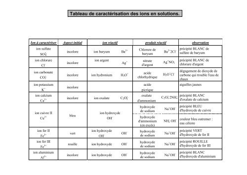 Tableau De Caracterisation Des Ions En Solutions