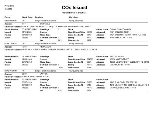 COs Issued