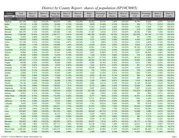 District by County Report: shares of population (SP10C0005) - Net