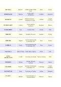List of registered participants - Chalonge School - Observatoire de ... - Page 3