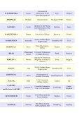 List of registered participants - Chalonge School - Observatoire de ... - Page 4