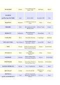 List of registered participants - Chalonge School - Observatoire de ... - Page 5
