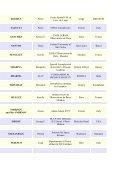 List of registered participants - Chalonge School - Observatoire de ... - Page 6