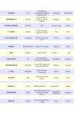 List of registered participants - Chalonge School - Observatoire de ... - Page 7