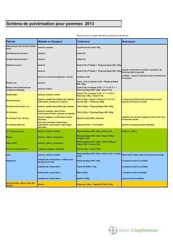 Schéma de pulvérisation pour pommes 2013 - Bayer CropScience