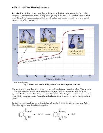 acid base titration experiment